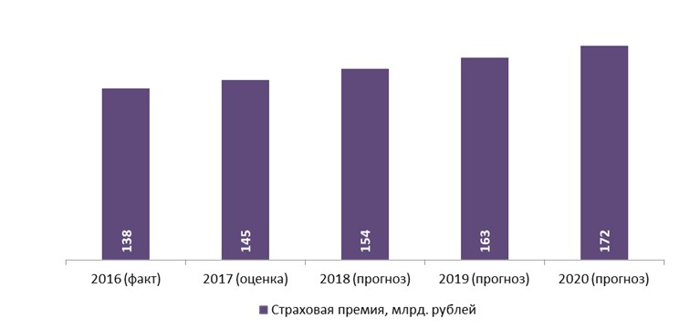 рост добровольное медицинское страхование в россии
